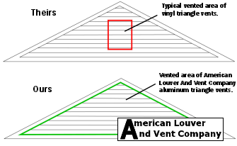 Triangle Gable Vent American Louver And Vent Company