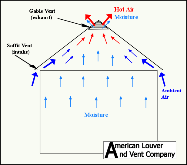 Attic Ventilation: Convection